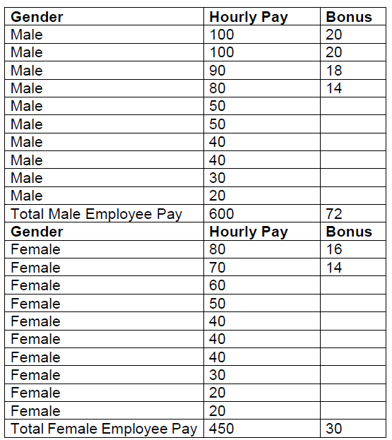 Gender Pay Gap Reporting